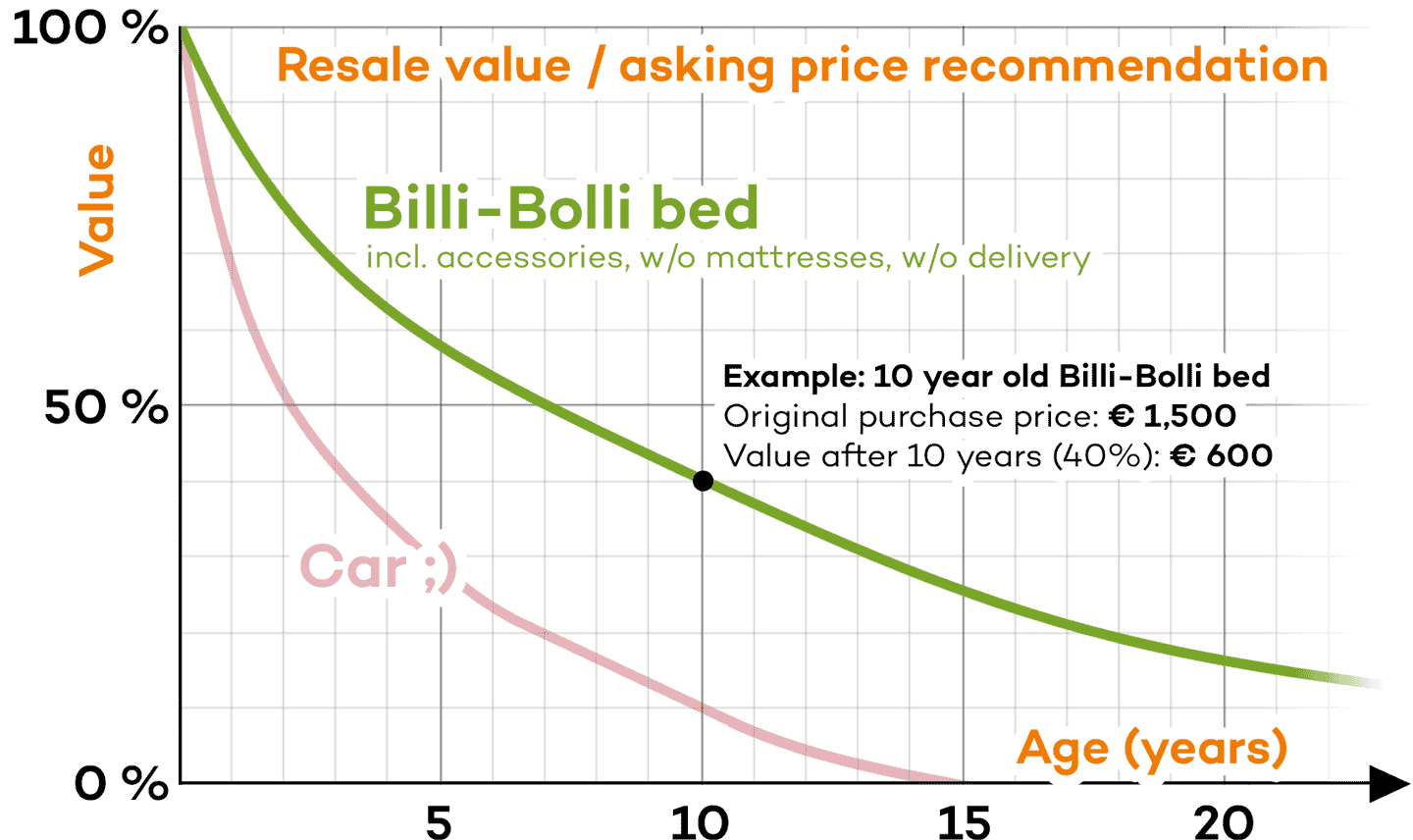 Resale value / asking price recommendation for Billi-Bolli Beds